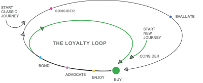 The-Loyalty-Loop_2018.png